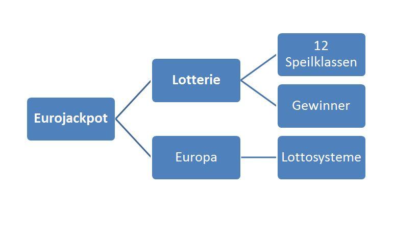 Lotterien In Deutschland 197655
