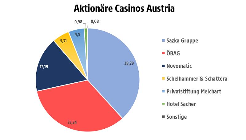 Casino Austria Wien 654327