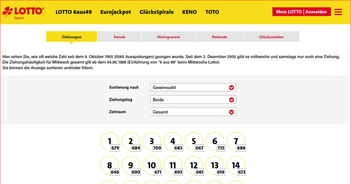 Lotto Statistik 855752