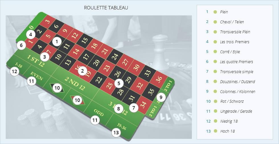 Roulette Regeln Auszahlung 683704