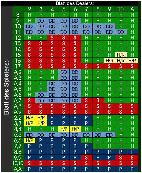 Blackjack Strategien 576053