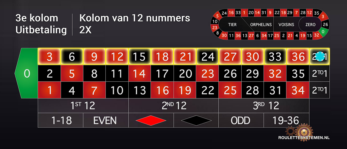 Roulette Orphelins online 334851