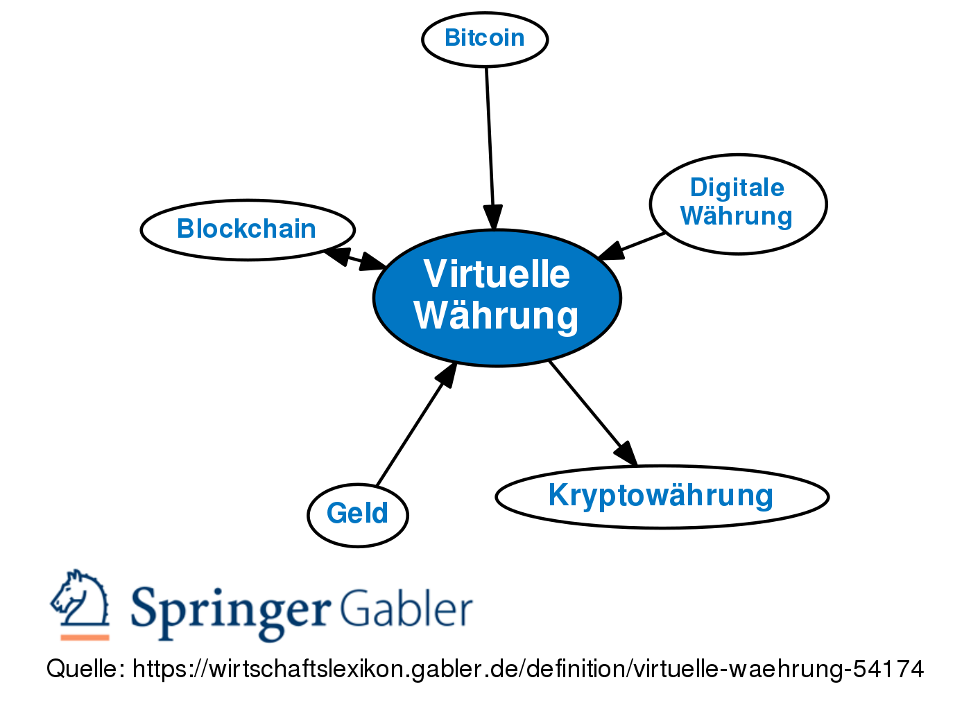 Bitcoin virtuelles Geld 669430