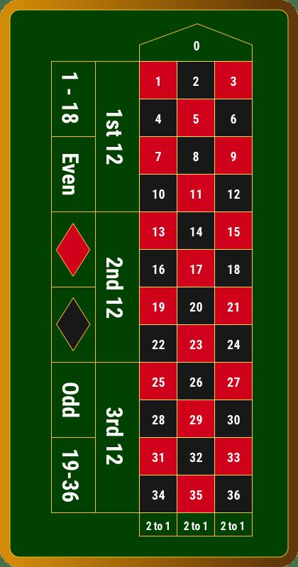 Roulette Regeln Starburst 353797