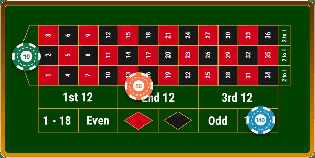 Beste Roulette 565736