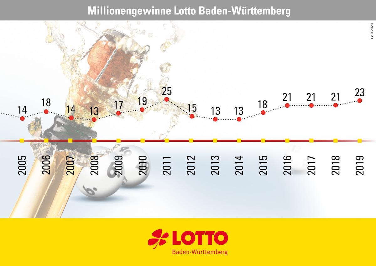 Lotto Statistik 2020 60480