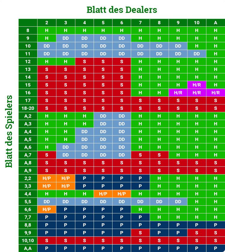 Bitcoin Spiele Roulette 118777