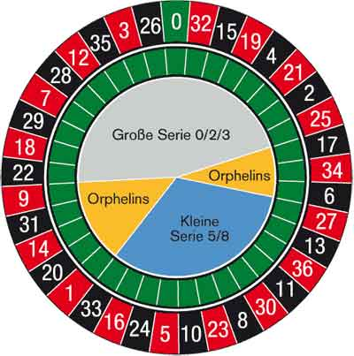 Roulette Orphelins 563418