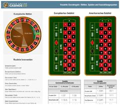 Roulette Regeln Auszahlung 988322