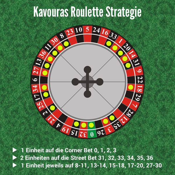 Spass Casino Strategie 153690