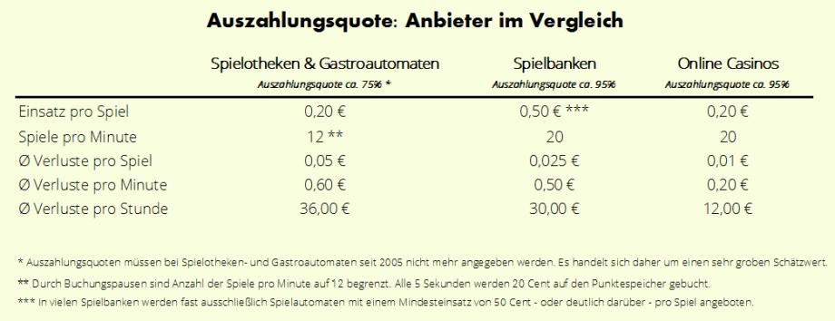 Spielautomaten Gewinnwahrscheinlichkeit 25553