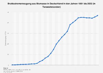 Spielbanken Deutschland Prognose 500126